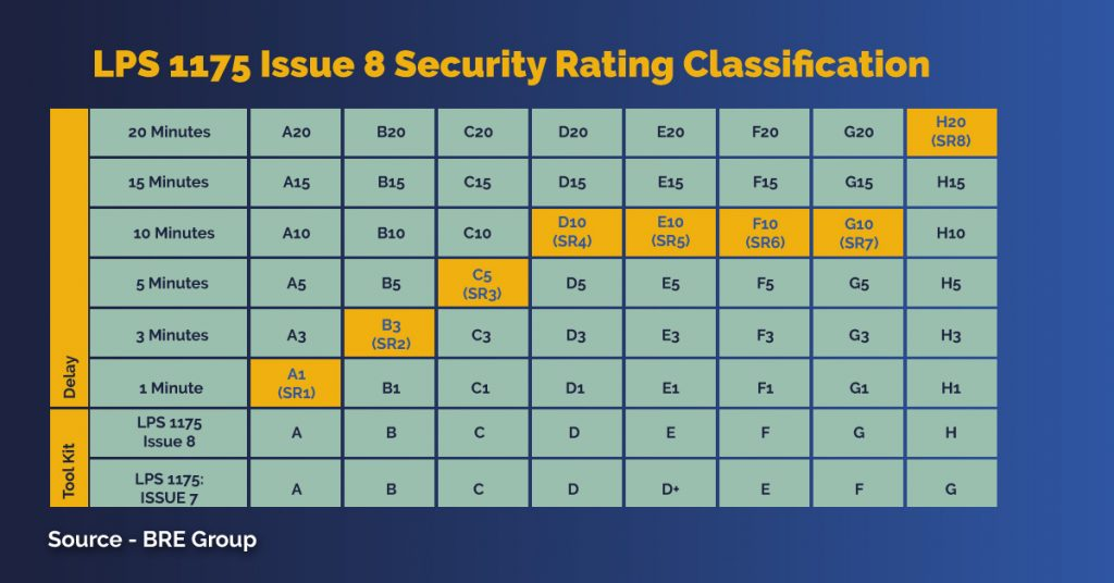 LPS 1175 Issue 8 Security Rating Classifications
