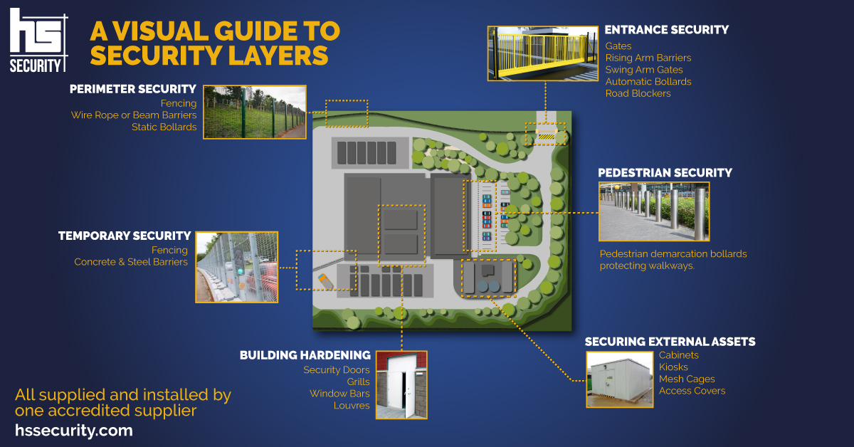 HS Security Visual Guide to Physical Security Layers Infographic