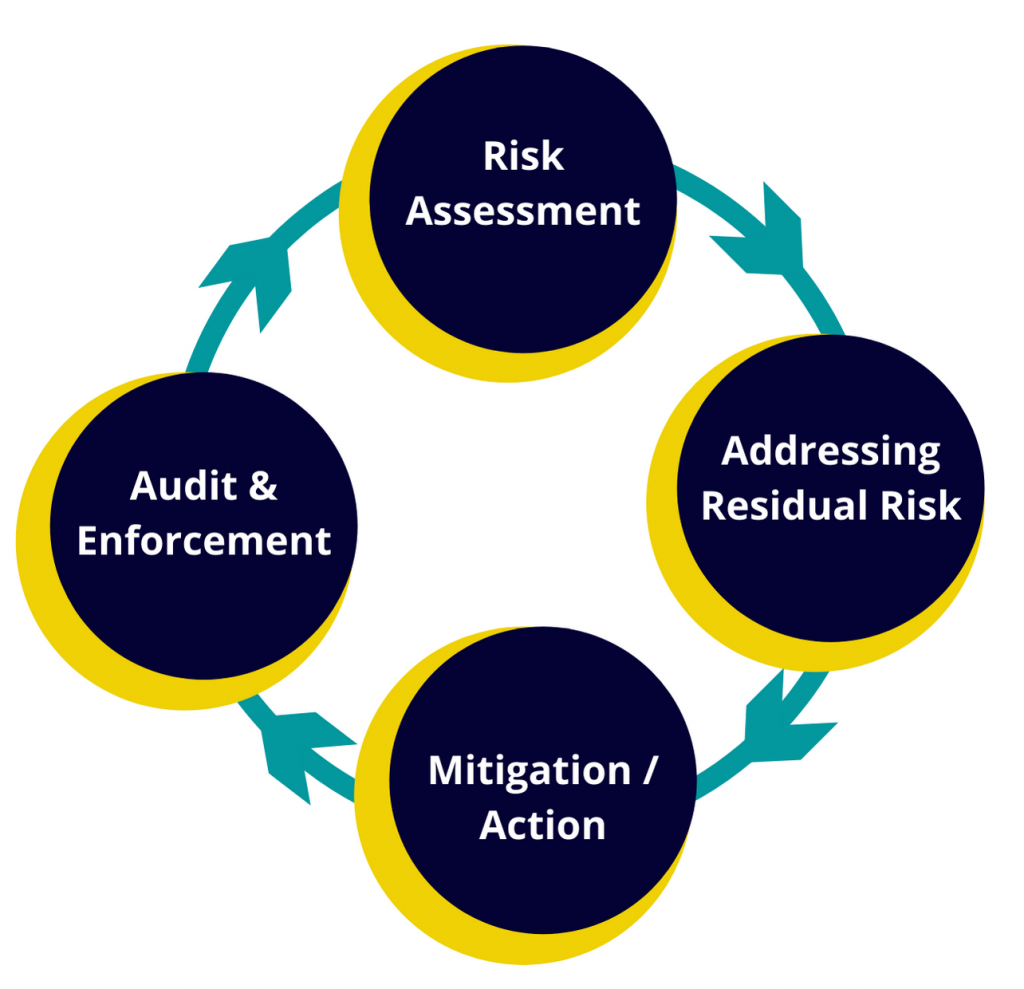 Protect Duty Framework